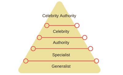 Dan Kennedy Ladder of Authority