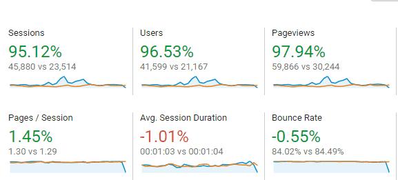 June Blog Stats